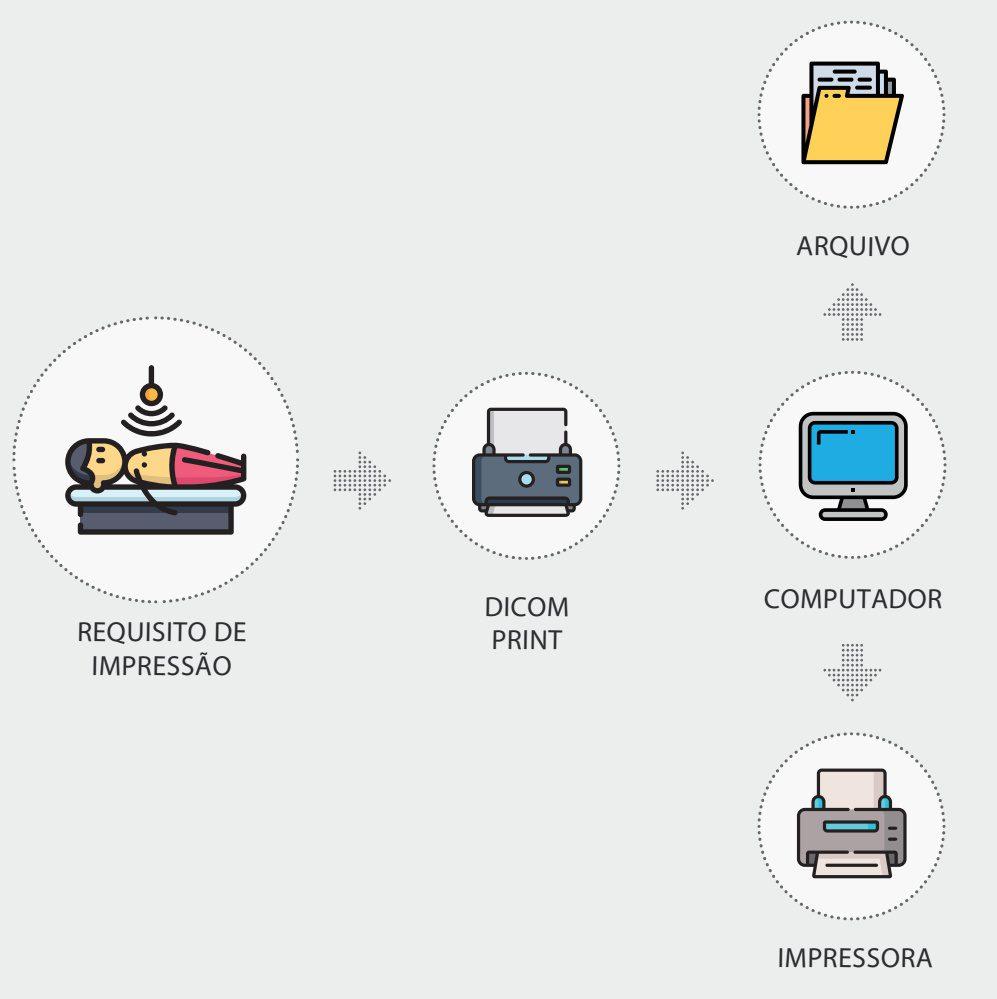 TECFY - documentos medicos imagem - vantagens do processo